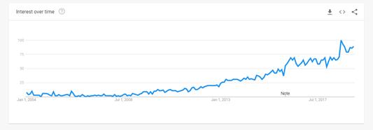 google search trends inbound marketing